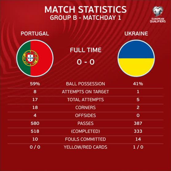 Статистика матчу Португалія - Україна