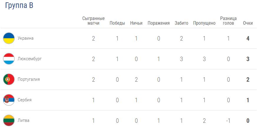 Україна вирвала вольову перемогу над Люксембургом у відборі Євро-2020