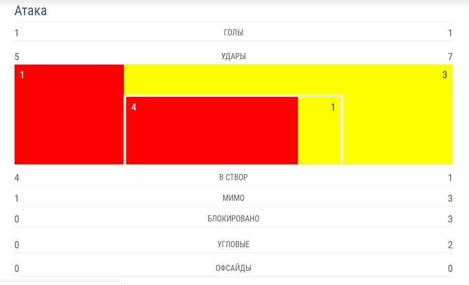 Автогол на последней минуте: как Украина выгрызла победу над Люксембургом