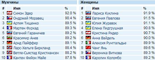Українські біатлоністи увійшли до топ-3 найкращих снайперів Кубка світу