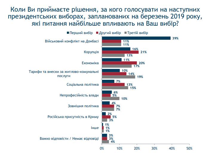 Топ-проблем українців