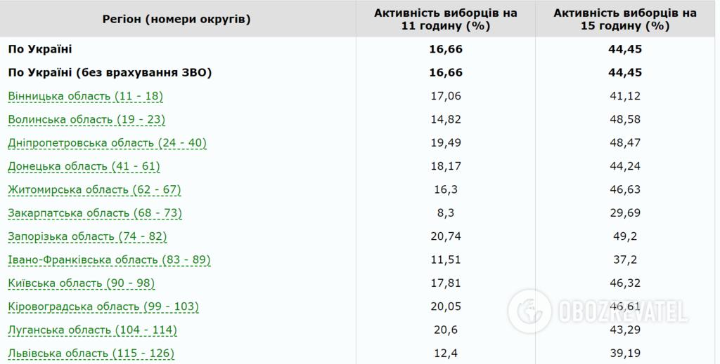 Вибори в Україні: з'явилися свіжі дані щодо явки
