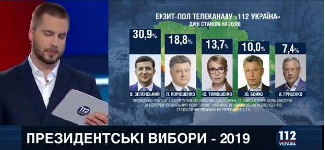 """Уточнені дані екзит-полу """"112 Україна"""""""