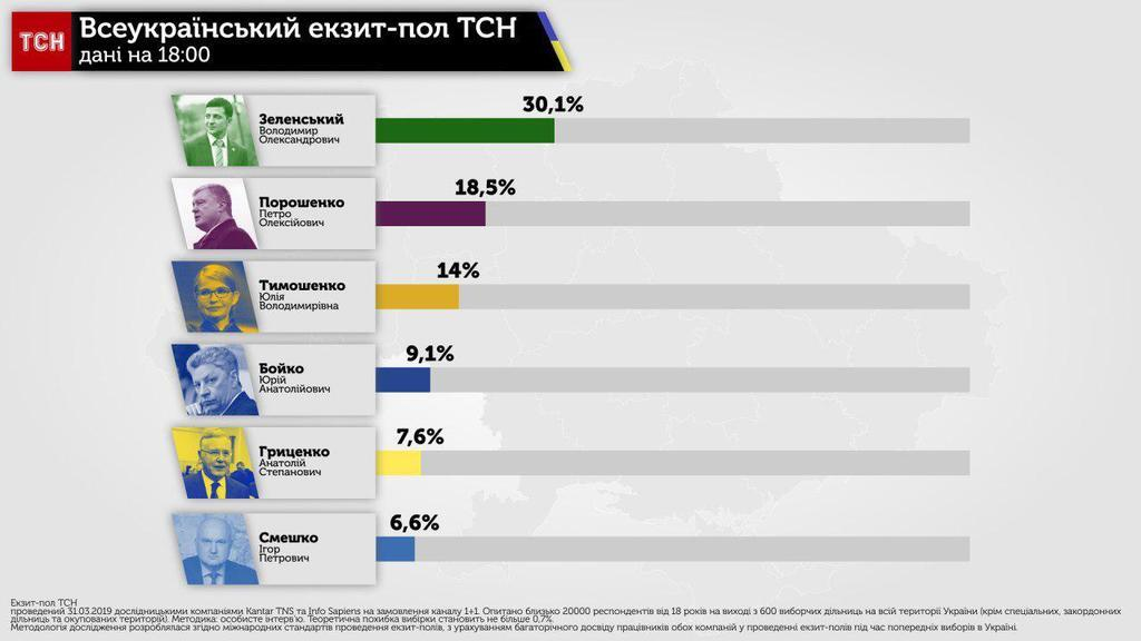 Екзит-пол виборів в Україні