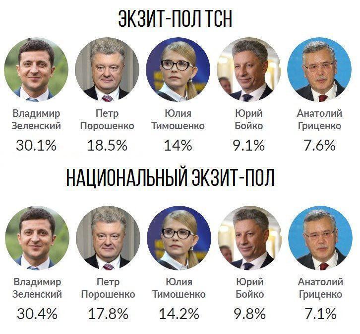 Результати екзит-полів-2019
