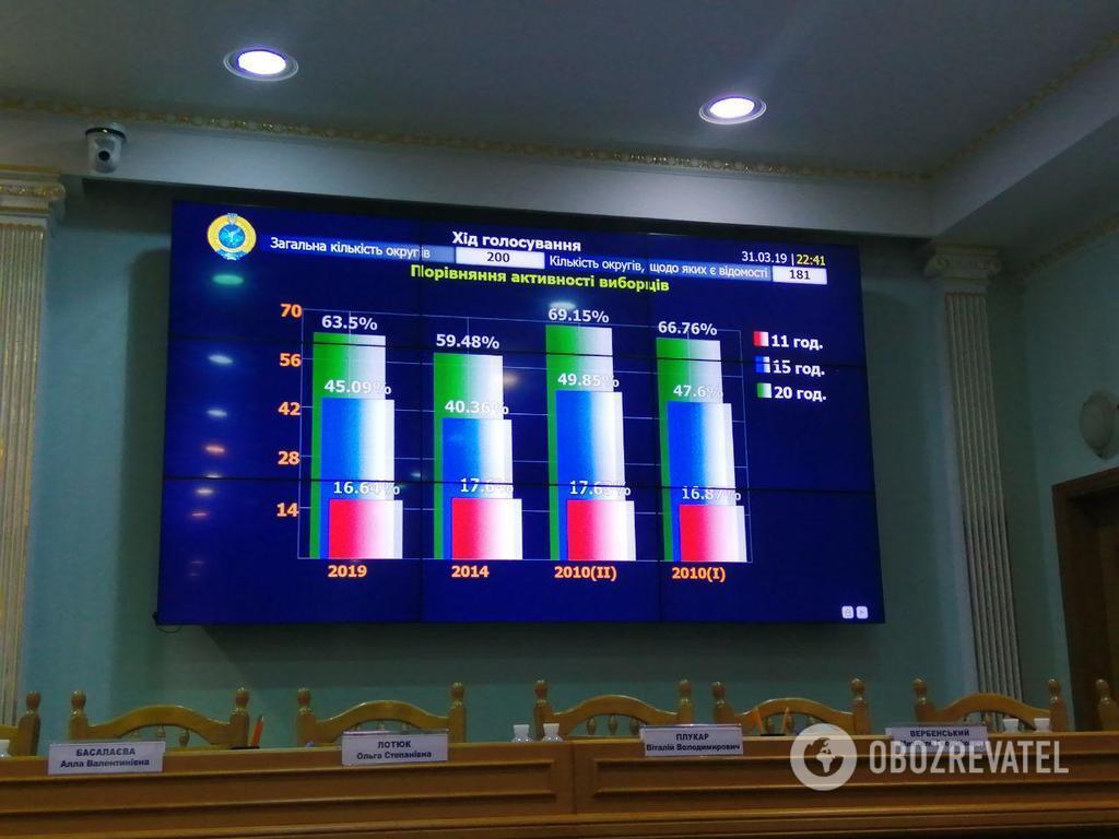 Вибори президента України: ЦВК опрацювала перші протоколи
