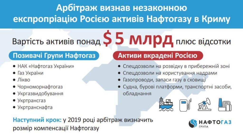"Победа ""Нафтогаза"": РФ предрекли новый удар"