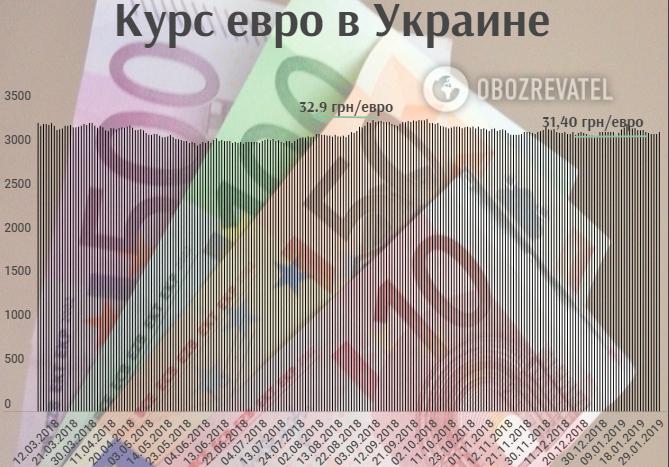 Курс євро за рік