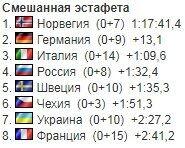 Украина совершила мини-подвиг на старте ЧМ по биатлону