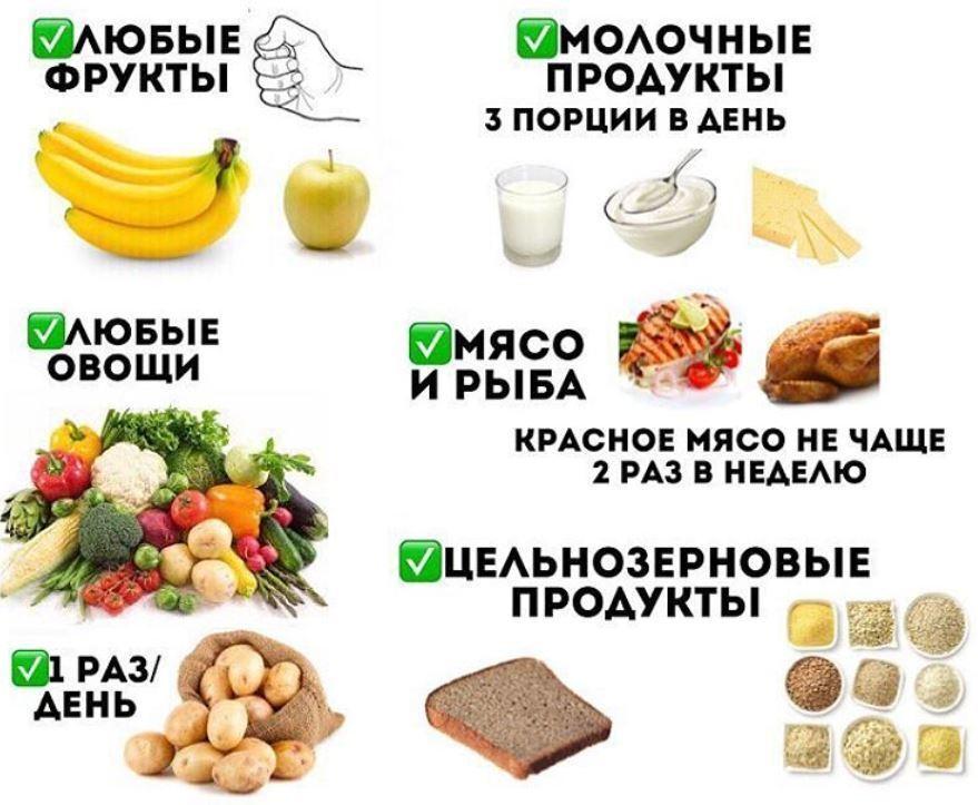 диета что нужно есть чтобы похудеть