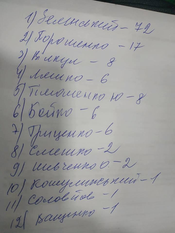 Бойцы ВСУ удивили голосованием на выборах