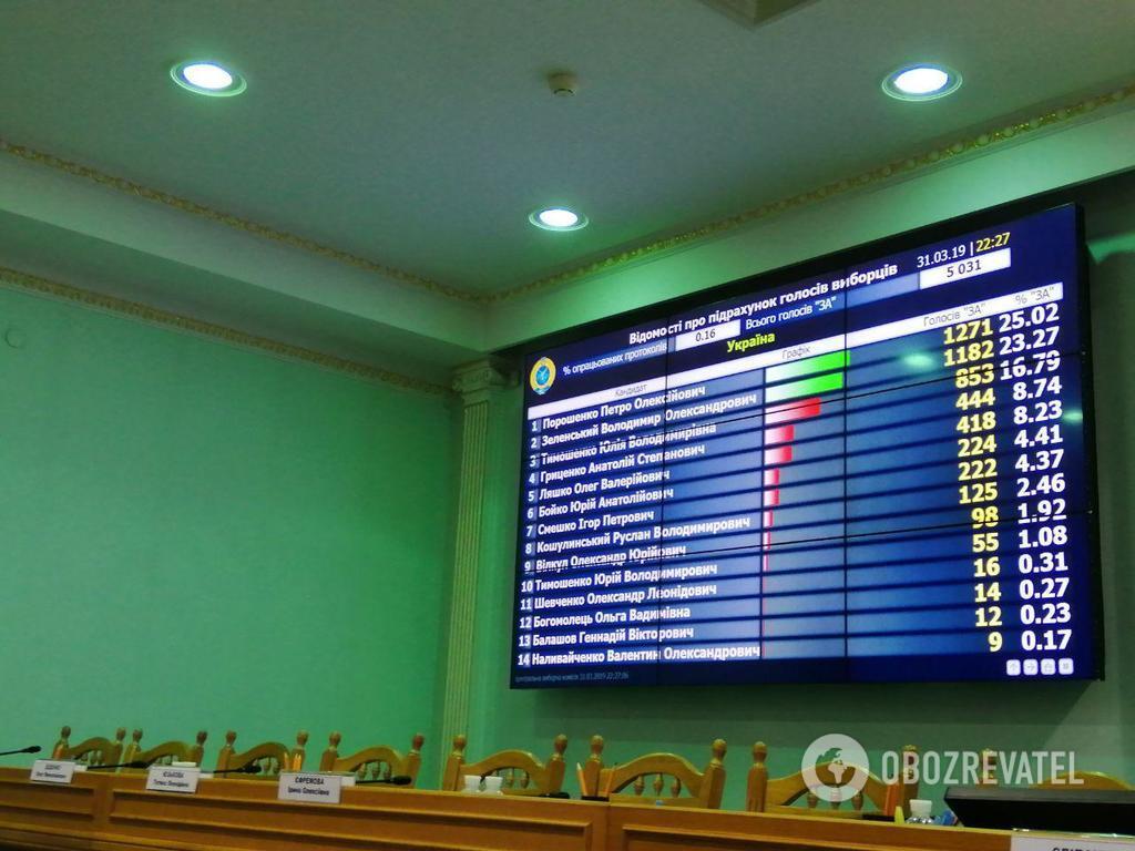 Вибори президента України: ЦВК опрацювала майже 50% протоколів