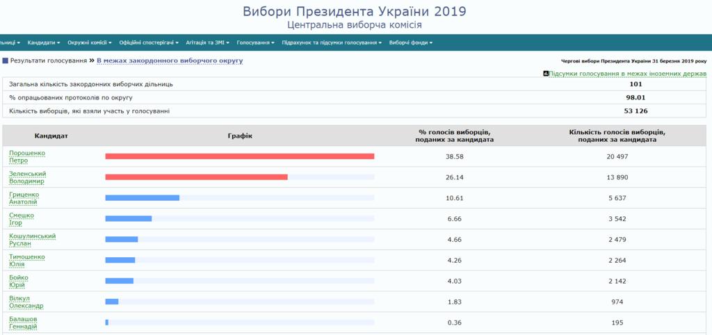 Зеленський набрав удвічі більше голосів, ніж Порошенко: все про перший тур виборів