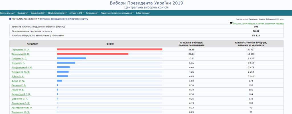 Вибори президента України: як проголосували за кордоном