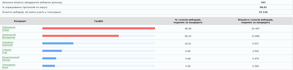 Зеленский набрал вдвое больше голосов, чем Порошенко: все о первом туре выборов