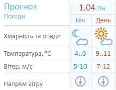 До +19! Синоптики уточнили прогноз погоди в Україні