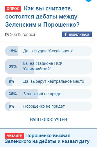 Результаты опроса OBOZREVATEL