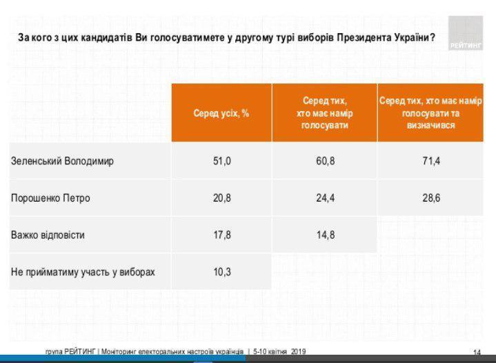 Зеленского готовы поддержать 51% украинцев — соцопрос