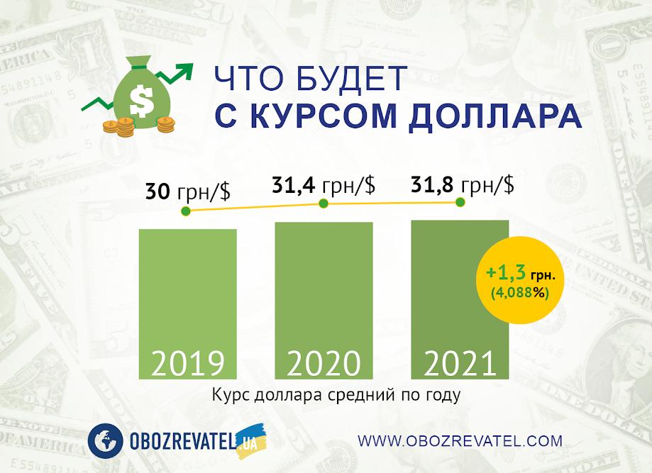 Появился курс доллара в Украине на неделю
