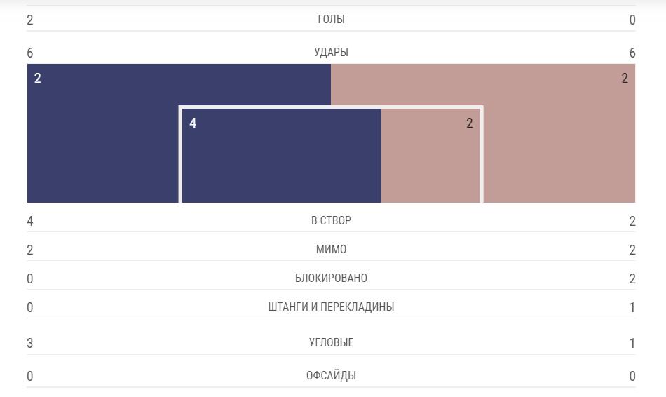 """Барселона"" — ""Манчестер Юнайтед"" — 3:0: онлайн 1/4 фіналу ЛЧ"