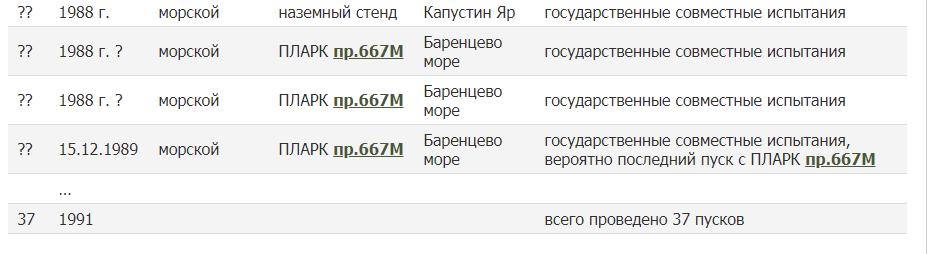 "Путинская ракета ""Циркон"" — разработка 40-летней давности"