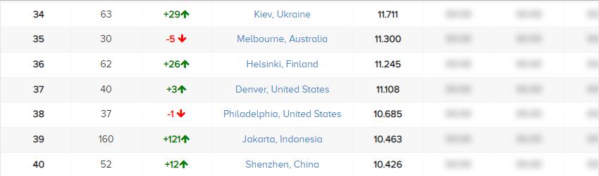 Київ вдвічі поліпшив позицію в рейтингу стартап-міст світу