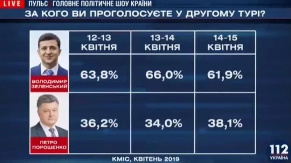 """""""Сутичка"""" Зеленського і Порошенка: букмекери і соціологи визначилися з переможцем"""