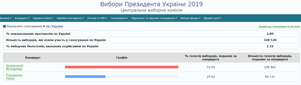 Результати виборів: з'явилися перші дані ЦВК