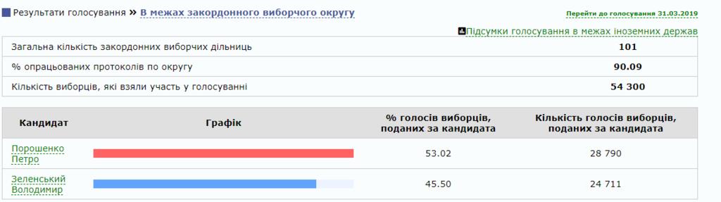Порошенко vs Зеленский: стало известно, как проголосовали украинцы за границей