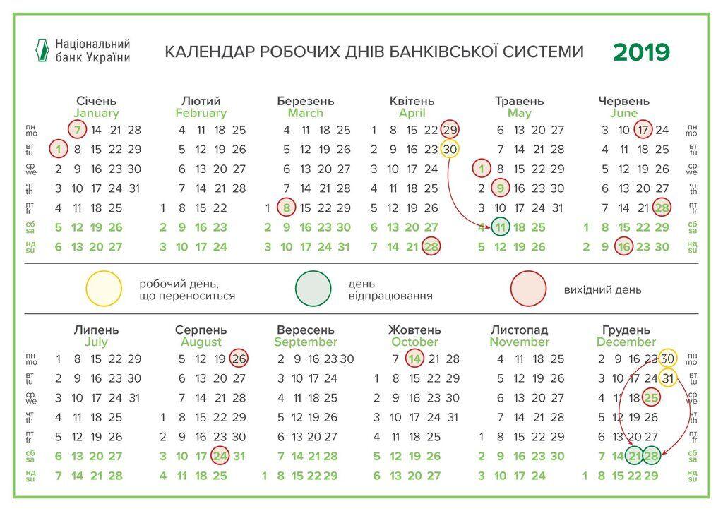 В Україні всі банки закриються на 5 днів