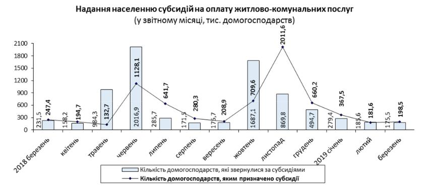 В Україні різко зросли обсяги субсидій