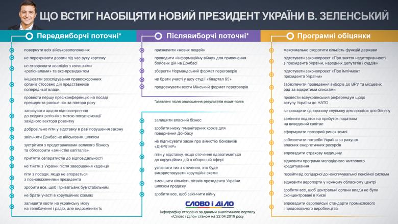 Що обіцяли українцям Зеленський і Порошенко