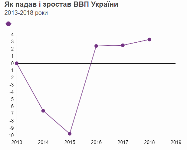 Президентство Порошенка: як змінювалися ціни, доходи і ВВП