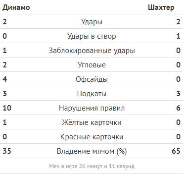 """Динамо"" – ""Шахтер"" – 0-0: онлайн-трансляция матча УПЛ"