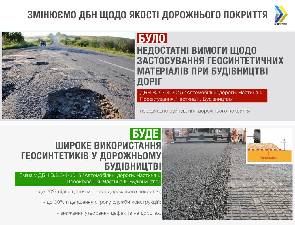 В Україні запропонували будувати дороги по-новому