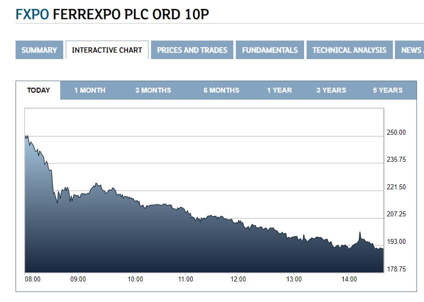 Падіння вартості акцій Ferrexpo Plc