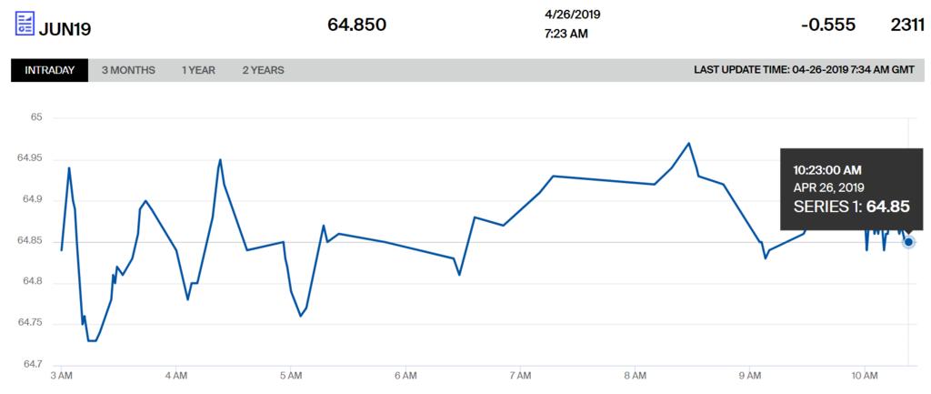 Ціни на нафту пішли вниз після різкого злету
