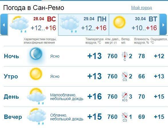 Погода Сан-Ремо