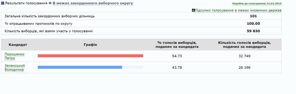 Результаты выборов за границей