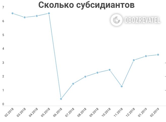 Більшість українців залишиться без субсидій