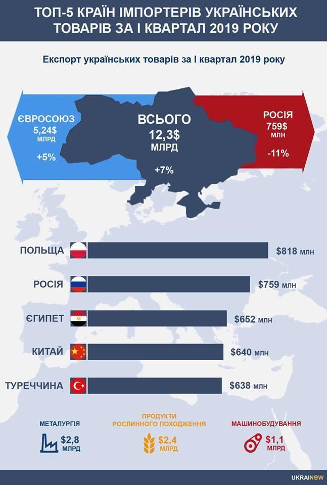 РФ потеряла лидерство: стало известно о торговом прорыве Украины