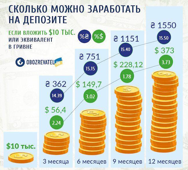Как сохранить и приумножить деньги: советы украинцам