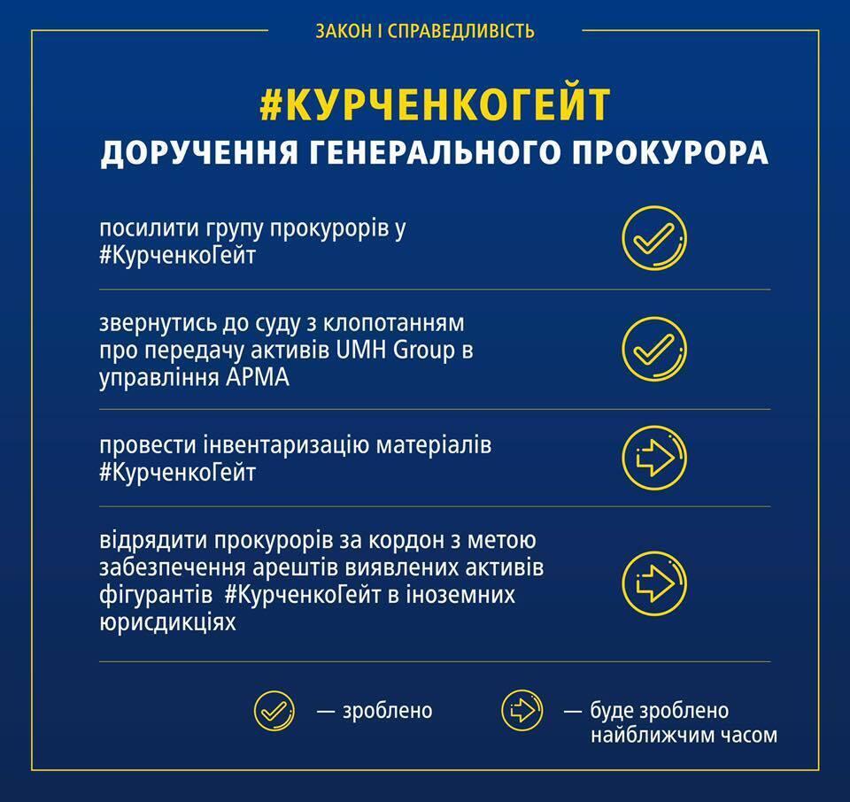 Луценко провел совещание по делу Курченко: детали