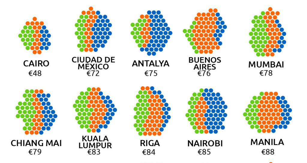Список найдешевших міст для туризму на 24 години