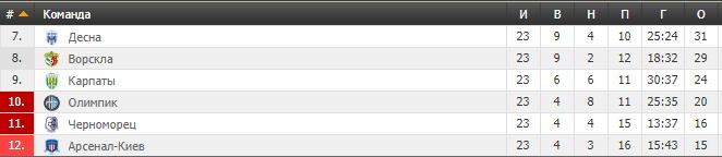 23-й тур УПЛ: результати і таблиця