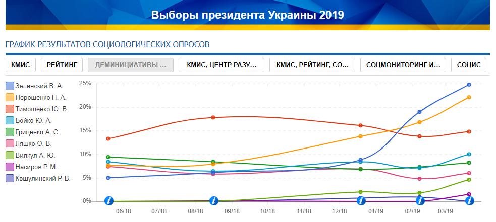 """Показники """"Демініціативи"""" і """"Центру Разумкова"""". Рейтинг кандидатів на посаду президента України."""