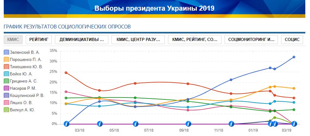 Рейтинг КМІС. Відсоткові показники кандидатів на посаду президента України.