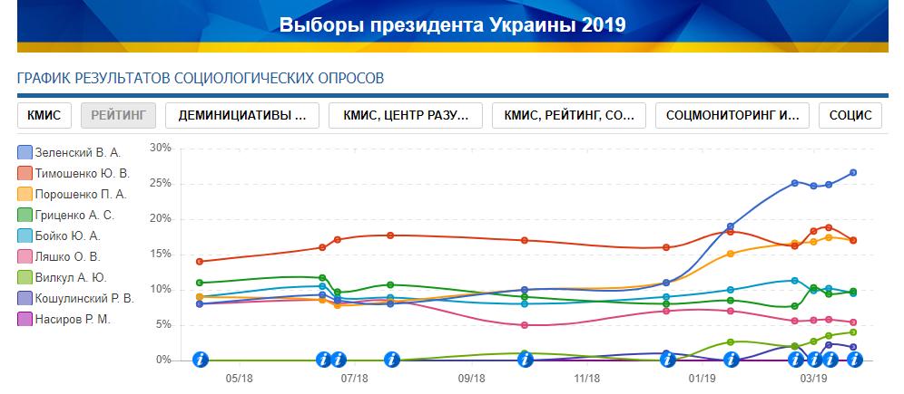 """Показники соціологічної групи """"Рейтинг"""". Позиції кандидатів на посаду президента України."""