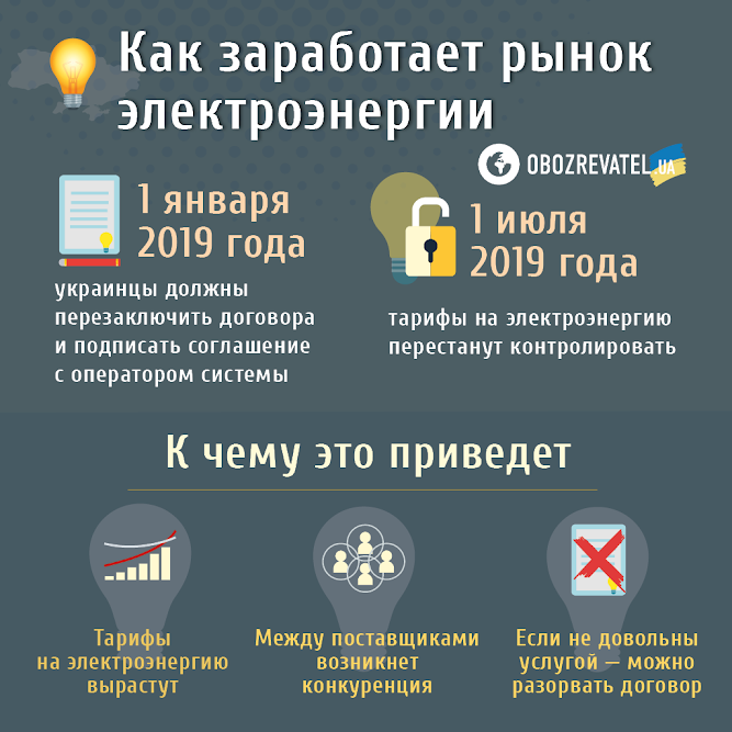 В Україні доведеться платити за електроенергію по-новому