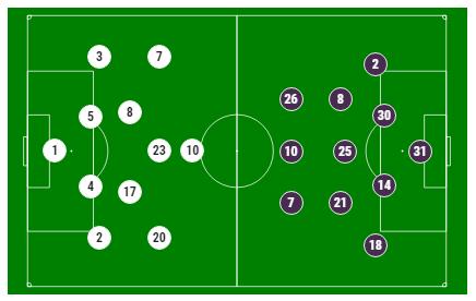 """""""Тоттенхем"""" — """"Манчестер Сіті"""" — 1-0: онлайн 1/4 фіналу ЛЧ"""